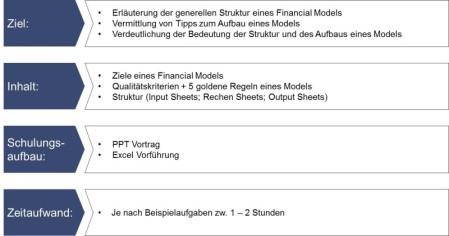 Mitarbeiterschulung Finanzwesen, Schulung Finanzwesen, Training Finanzwesen