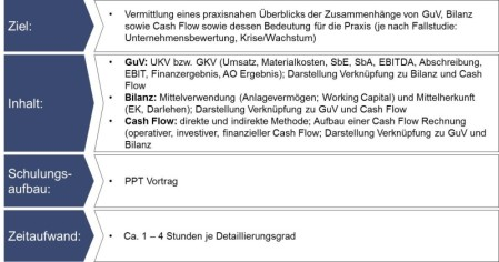 Cash Flow Schulung, Training Cash Flow Rechnung, Kurs Financial Modeling