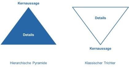 Pyramidal Prinzip, Pyramidal Konzept, Trichterkonzept