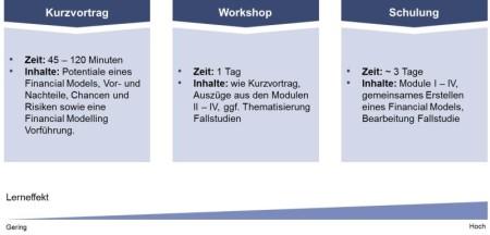 Financial Modeling Schulungskonzept, Interim Management Schulung, Kommunikationsprinzip