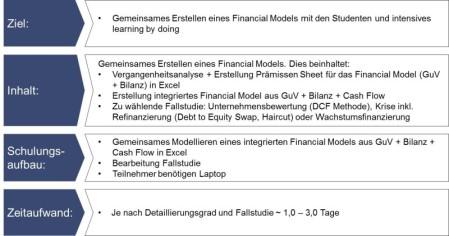 Anleitung Modellierung Financial Model, Anleitung Bilanz erstellen, Anleitung Cash Flow Rechnung