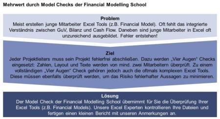 Liquiditätsplan erstellen, Model Coaching, Model strukturieren Beratung